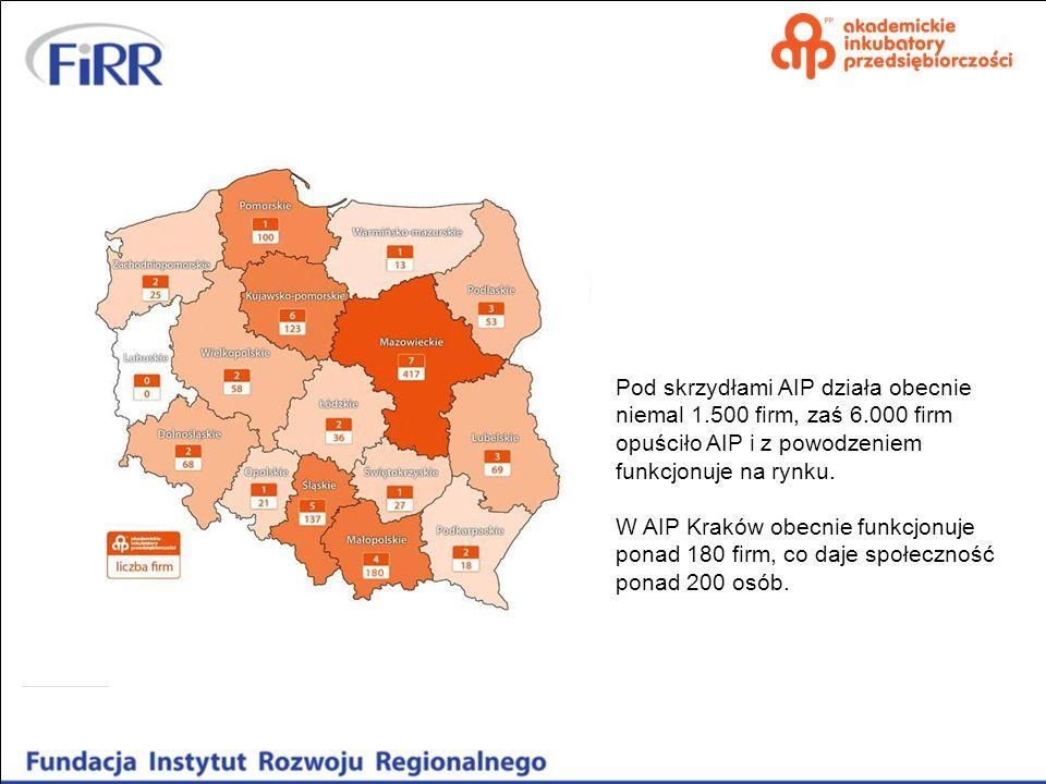 Pod skrzydłami AIP działa obecnie niemal 1.500 firm, zaś 6.000 firm opuściło AIP i z powodzeniem funkcjonuje na rynku. W AIP Kraków obecnie funkcjonuj