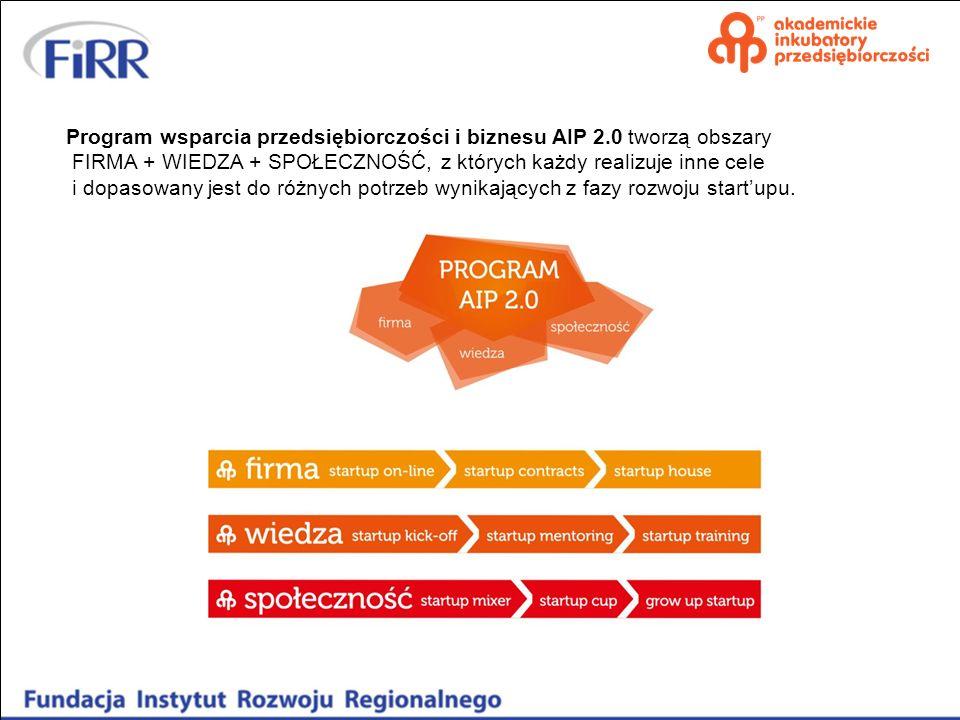Program wsparcia przedsiębiorczości i biznesu AIP 2.0 tworzą obszary FIRMA + WIEDZA + SPOŁECZNOŚĆ, z których każdy realizuje inne cele i dopasowany je