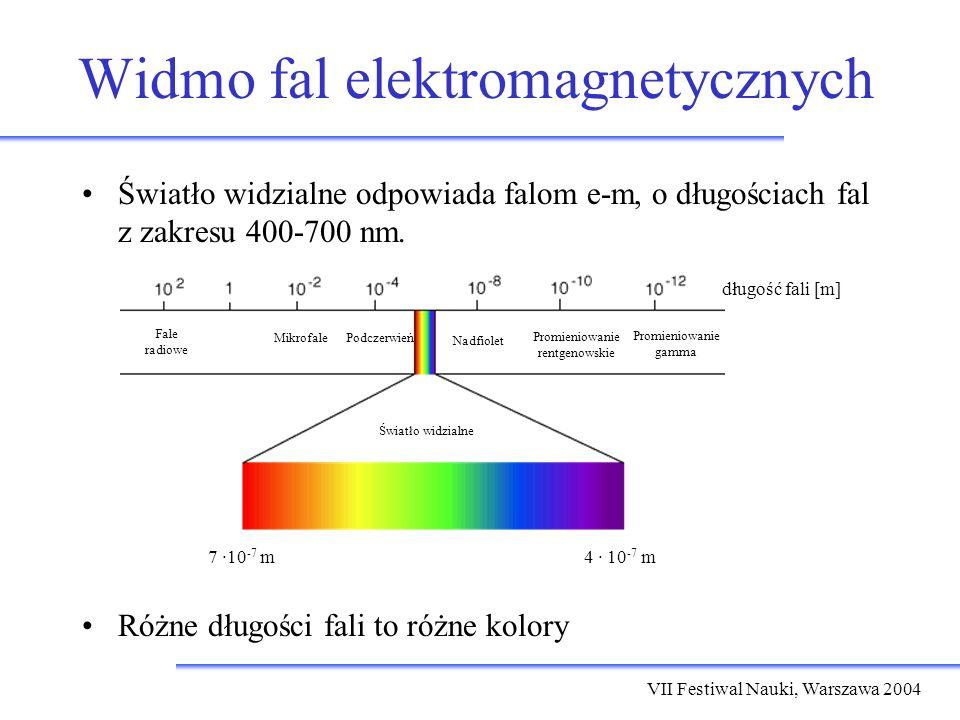 VII Festiwal Nauki, Warszawa 2004 Obserwacja widma Światło białe można rozszczepić na pryzmacie światło białe Współczynnik załamania światła w szkle zależy od długości fali