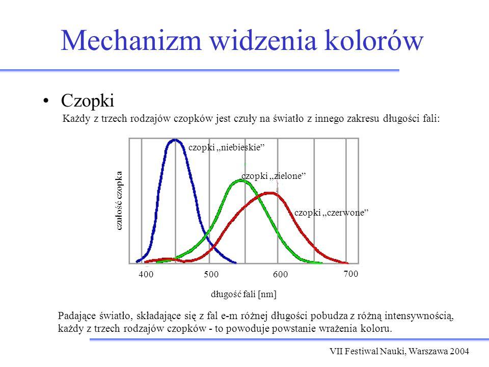 VII Festiwal Nauki, Warszawa 2004 Mechanizm widzenia kolorów Czopki Każdy z trzech rodzajów czopków jest czuły na światło z innego zakresu długości fali: Padające światło, składające się z fal e-m różnej długości pobudza z różną intensywnością, każdy z trzech rodzajów czopków - to powoduje powstanie wrażenia koloru.