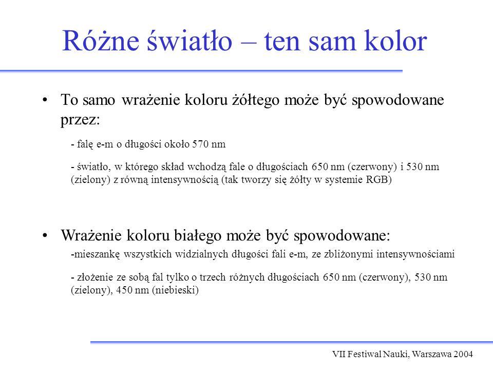 VII Festiwal Nauki, Warszawa 2004 Różne światło – ten sam kolor To samo wrażenie koloru żółtego może być spowodowane przez: - falę e-m o długości około 570 nm - światło, w którego skład wchodzą fale o długościach 650 nm (czerwony) i 530 nm (zielony) z równą intensywnością (tak tworzy się żółty w systemie RGB) Wrażenie koloru białego może być spowodowane: -mieszankę wszystkich widzialnych długości fali e-m, ze zbliżonymi intensywnościami - złożenie ze sobą fal tylko o trzech różnych długościach 650 nm (czerwony), 530 nm (zielony), 450 nm (niebieski)