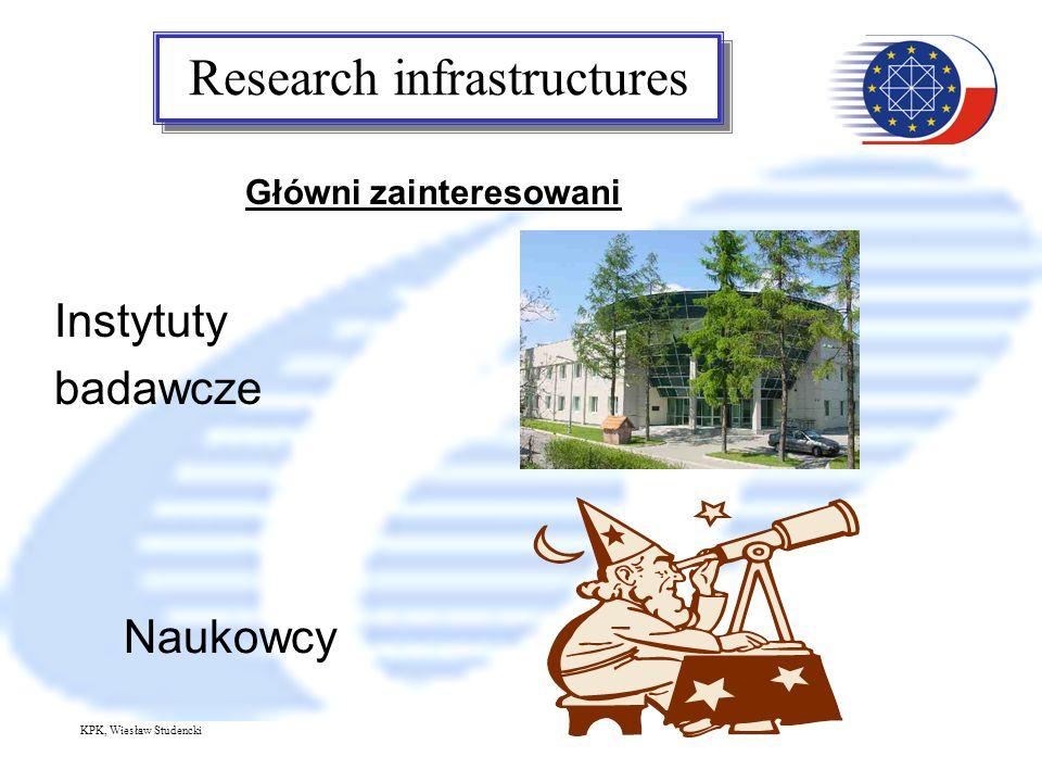 Research infrastructures Instytuty badawcze Naukowcy Główni zainteresowani