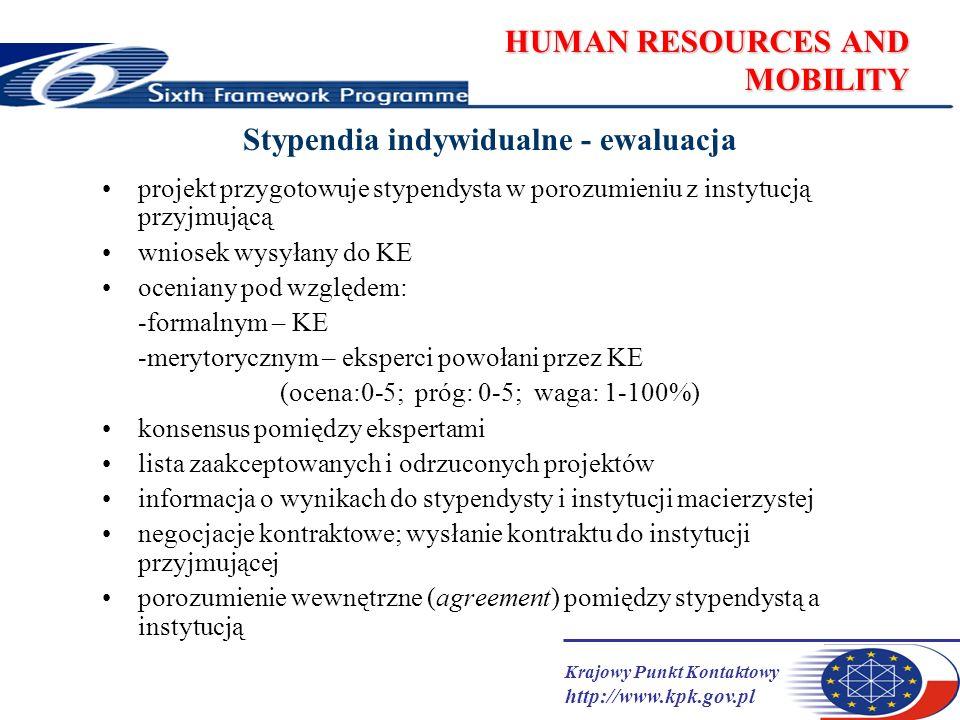 Krajowy Punkt Kontaktowy http://www.kpk.gov.pl HUMAN RESOURCES AND MOBILITY Stypendia indywidualne - ewaluacja projekt przygotowuje stypendysta w porozumieniu z instytucją przyjmującą wniosek wysyłany do KE oceniany pod względem: -formalnym – KE -merytorycznym – eksperci powołani przez KE (ocena:0-5; próg: 0-5; waga: 1-100%) konsensus pomiędzy ekspertami lista zaakceptowanych i odrzuconych projektów informacja o wynikach do stypendysty i instytucji macierzystej negocjacje kontraktowe; wysłanie kontraktu do instytucji przyjmującej porozumienie wewnętrzne (agreement) pomiędzy stypendystą a instytucją