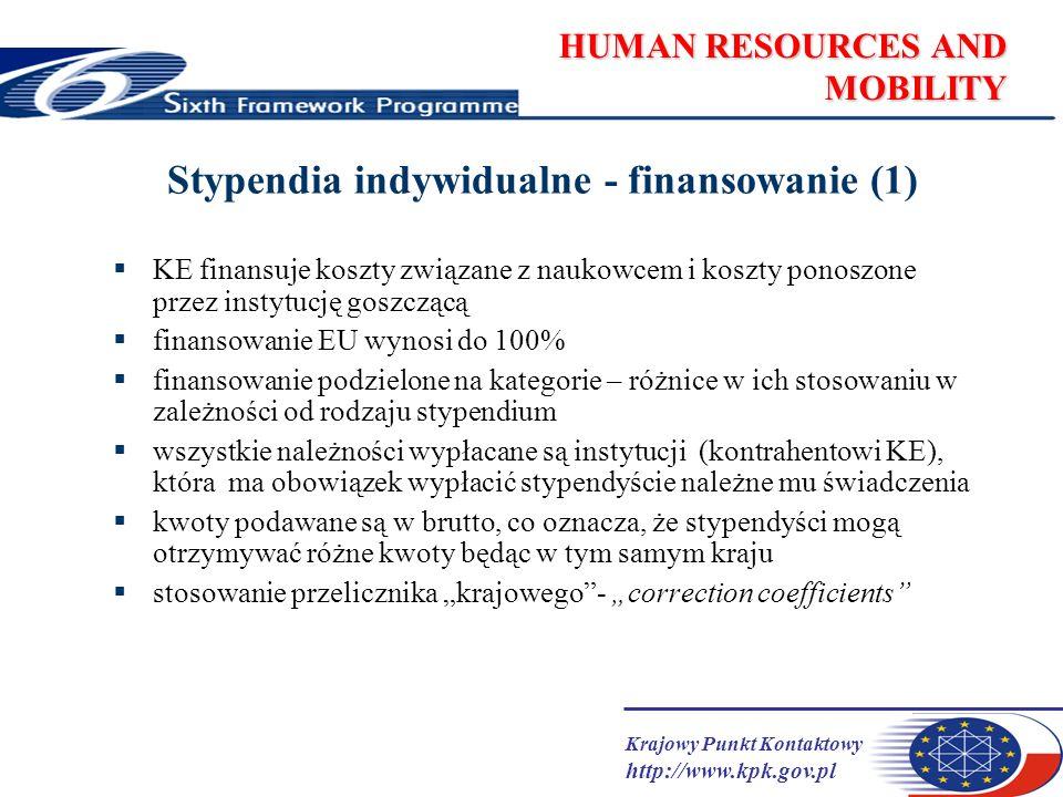 Krajowy Punkt Kontaktowy http://www.kpk.gov.pl HUMAN RESOURCES AND MOBILITY Stypendia Indywidualne - finansowanie (2) Struktura świadczeń dla stypendysty koszty wynagrodzenia (monthly living allowance) - stała kwota, której wysokość zależy od doświadczenia naukowego - podlega correction coefficients (PL:88,7%) - wynagrodzenie można otrzymać w ramach: 1.