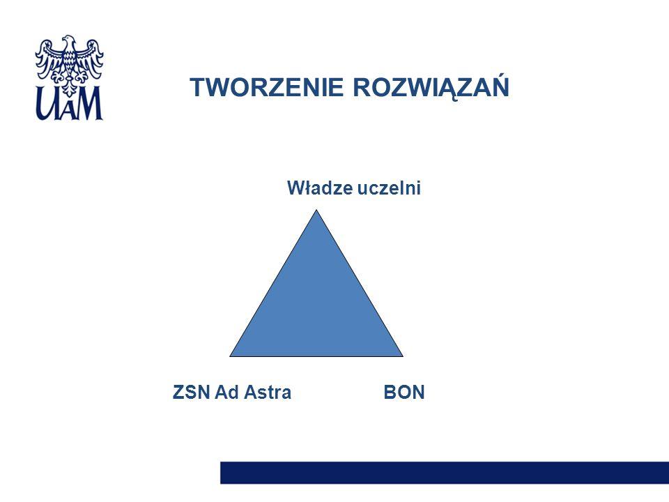Władze uczelni ZSN Ad AstraBON TWORZENIE ROZWIĄZAŃ