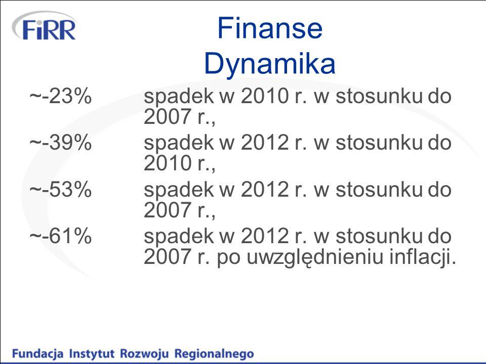 Finanse Dynamika ~-23%spadek w 2010 r.w stosunku do 2007 r., ~-39%spadek w 2012 r.