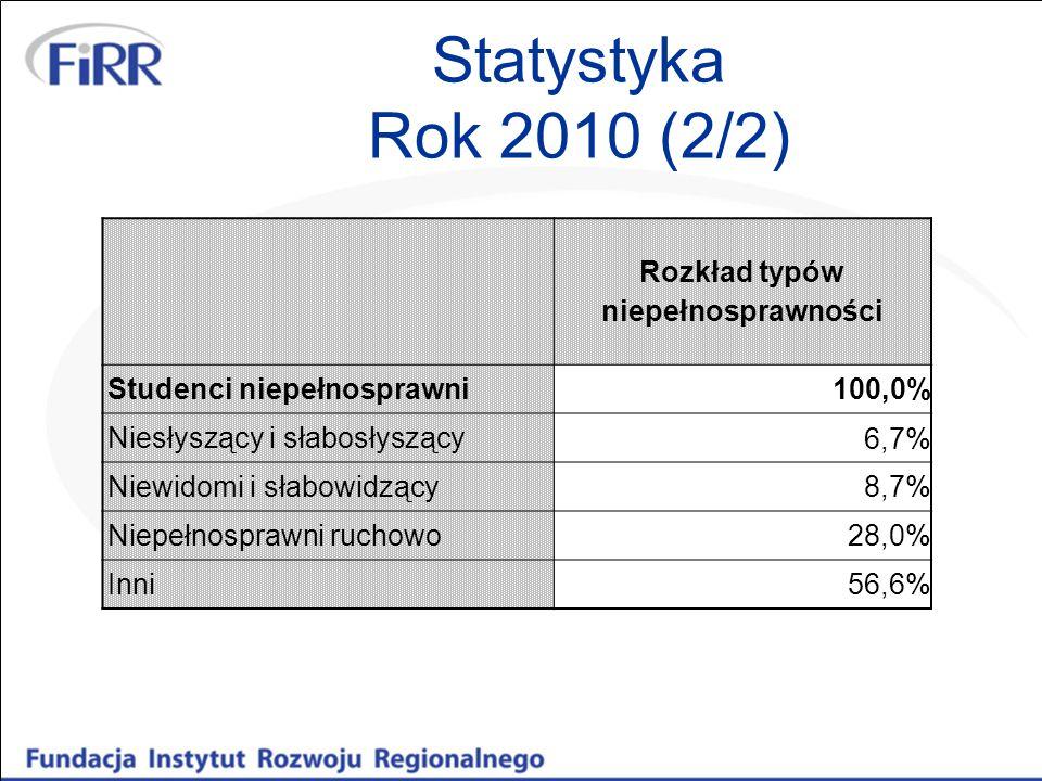 Statystyka Rok 2010 (2/2) Rozkład typów niepełnosprawności Studenci niepełnosprawni 100,0% Niesłyszący i słabosłyszący 6,7% Niewidomi i słabowidzący 8,7% Niepełnosprawni ruchowo 28,0% Inni 56,6%