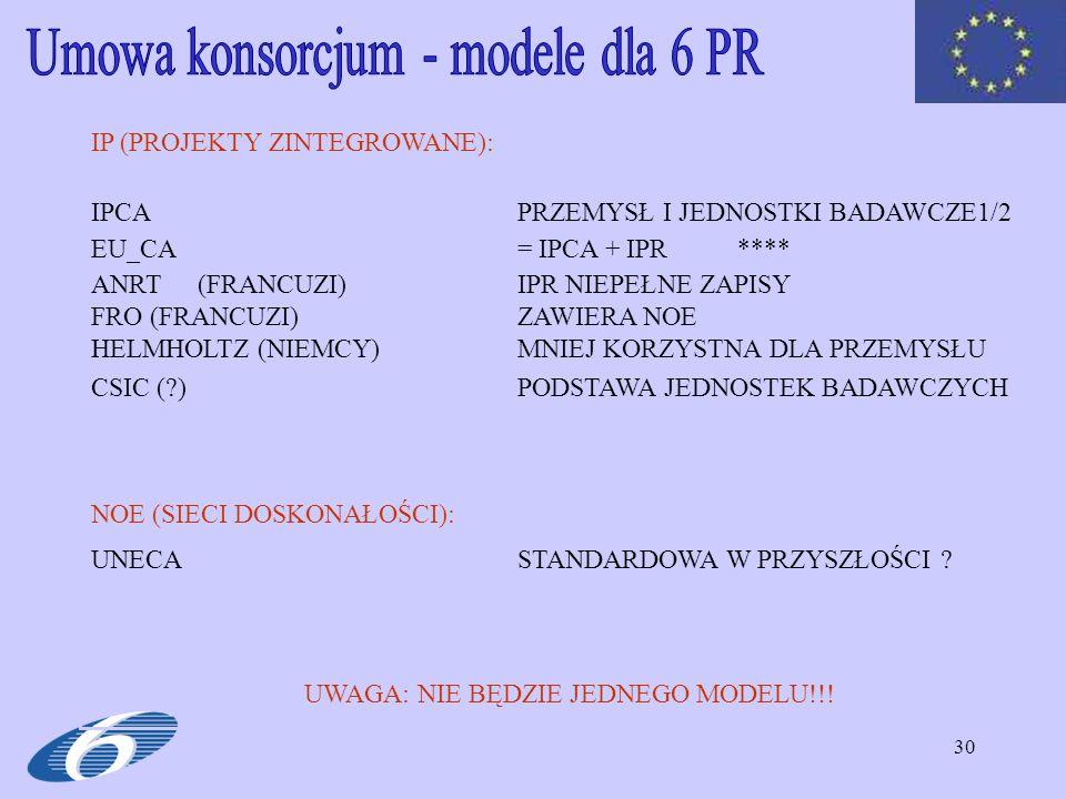 30 IP (PROJEKTY ZINTEGROWANE): IPCAPRZEMYSŁ I JEDNOSTKI BADAWCZE1/2 EU_CA= IPCA + IPR **** ANRT(FRANCUZI)IPR NIEPEŁNE ZAPISY FRO (FRANCUZI)ZAWIERA NOE HELMHOLTZ (NIEMCY)MNIEJ KORZYSTNA DLA PRZEMYSŁU CSIC (?)PODSTAWA JEDNOSTEK BADAWCZYCH NOE (SIECI DOSKONAŁOŚCI): UNECASTANDARDOWA W PRZYSZŁOŚCI .