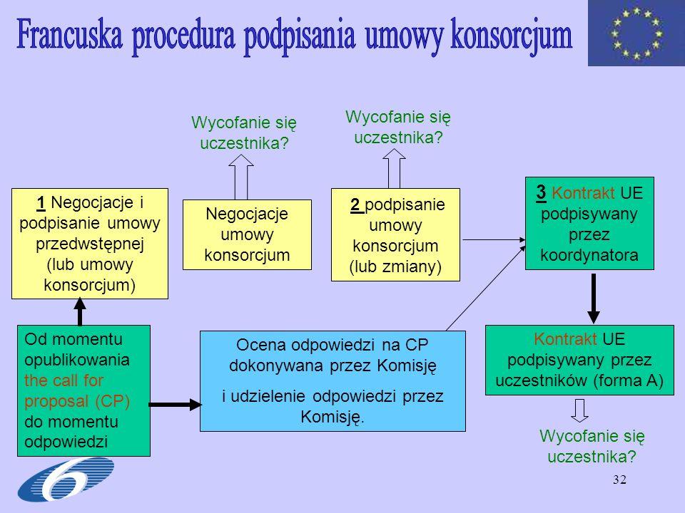 32 Negocjacje umowy konsorcjum Od momentu opublikowania the call for proposal (CP) do momentu odpowiedzi Ocena odpowiedzi na CP dokonywana przez Komis