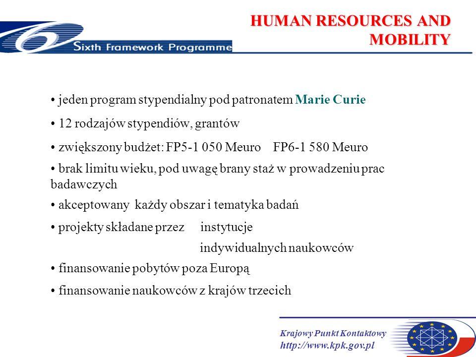 Krajowy Punkt Kontaktowy http://www.kpk.gov.pl HUMAN RESOURCES AND MOBILITY jeden program stypendialny pod patronatem Marie Curie 12 rodzajów stypendiów, grantów zwiększony budżet: FP5-1 050 Meuro FP6-1 580 Meuro brak limitu wieku, pod uwagę brany staż w prowadzeniu prac badawczych akceptowany każdy obszar i tematyka badań projekty składane przez instytucje indywidualnych naukowców finansowanie pobytów poza Europą finansowanie naukowców z krajów trzecich