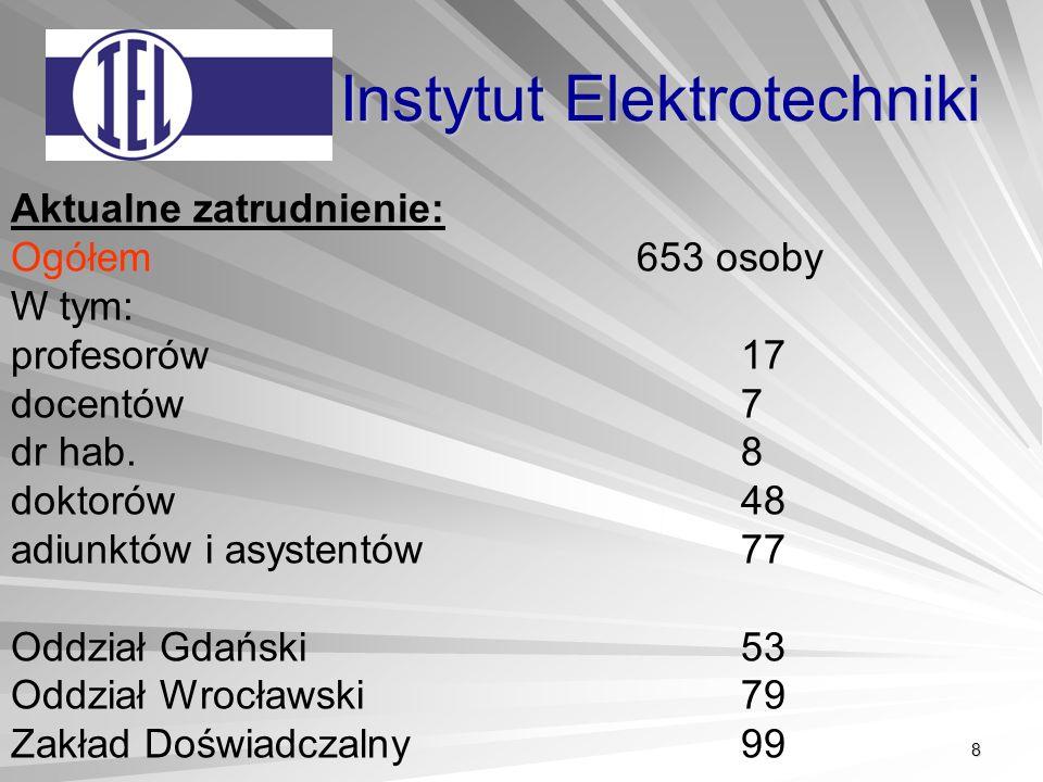8 Instytut Elektrotechniki Aktualne zatrudnienie: Ogółem 653 osoby W tym: profesorów 17 docentów 7 dr hab.