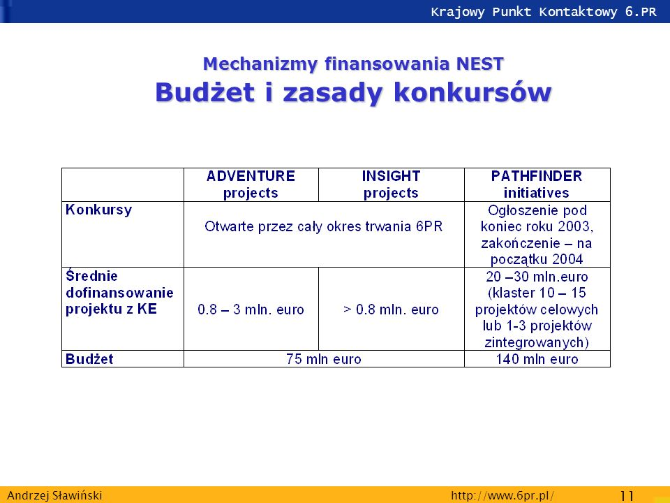 Krajowy Punkt Kontaktowy 6.PR http://www.6pr.pl/ 11 Andrzej Sławiński Mechanizmy finansowania NEST Budżet i zasady konkursów