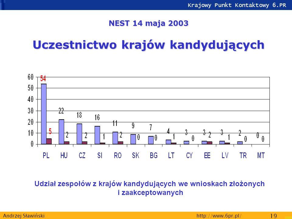 Krajowy Punkt Kontaktowy 6.PR http://www.6pr.pl/ 19 Andrzej Sławiński Udział zespołów z krajów kandydujących we wnioskach złożonych i zaakceptowanych NEST 14 maja 2003 Uczestnictwo krajów kandydujących