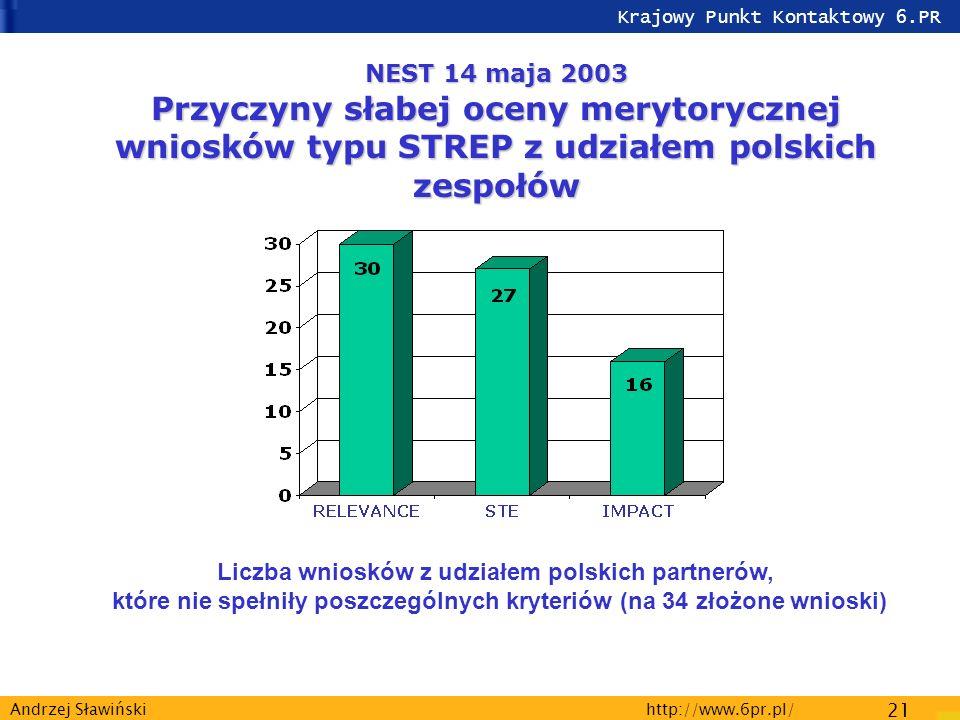 Krajowy Punkt Kontaktowy 6.PR http://www.6pr.pl/ 21 Andrzej Sławiński NEST 14 maja 2003 Przyczyny słabej oceny merytorycznej wniosków typu STREP z udziałem polskich zespołów Liczba wniosków z udziałem polskich partnerów, które nie spełniły poszczególnych kryteriów (na 34 złożone wnioski)