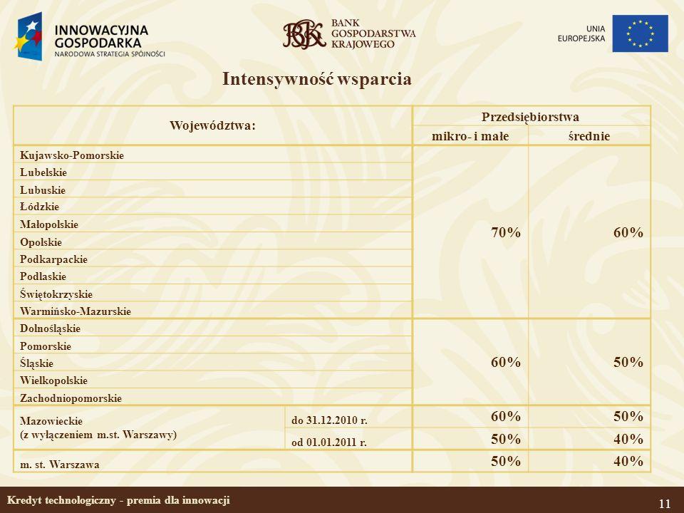 11 Kredyt technologiczny - premia dla innowacji Intensywność wsparcia Województwa: Przedsiębiorstwa mikro- i małeśrednie Kujawsko-Pomorskie 70%60% Lub