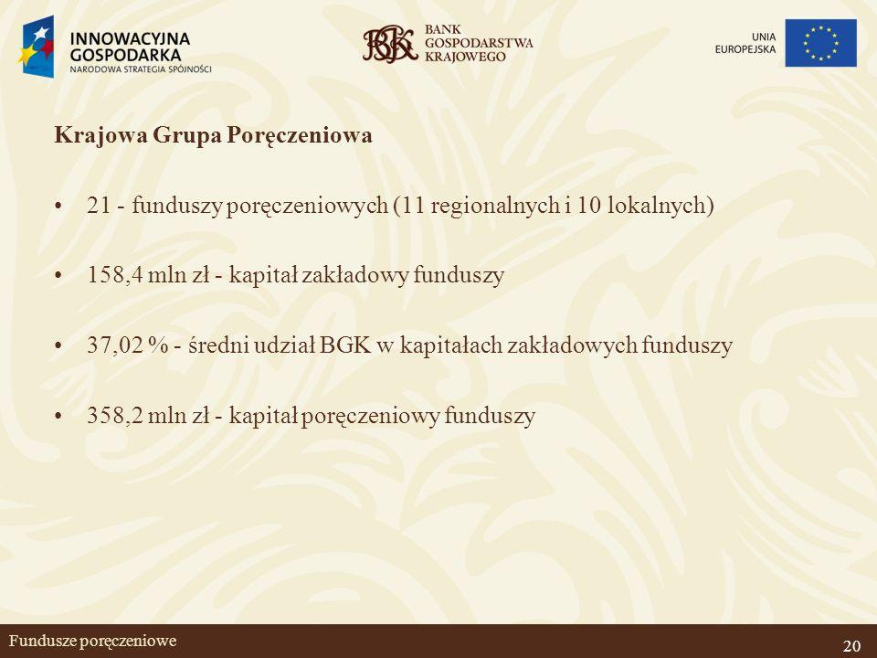 20 Fundusze poręczeniowe Krajowa Grupa Poręczeniowa 21 - funduszy poręczeniowych (11 regionalnych i 10 lokalnych) 158,4 mln zł - kapitał zakładowy fun