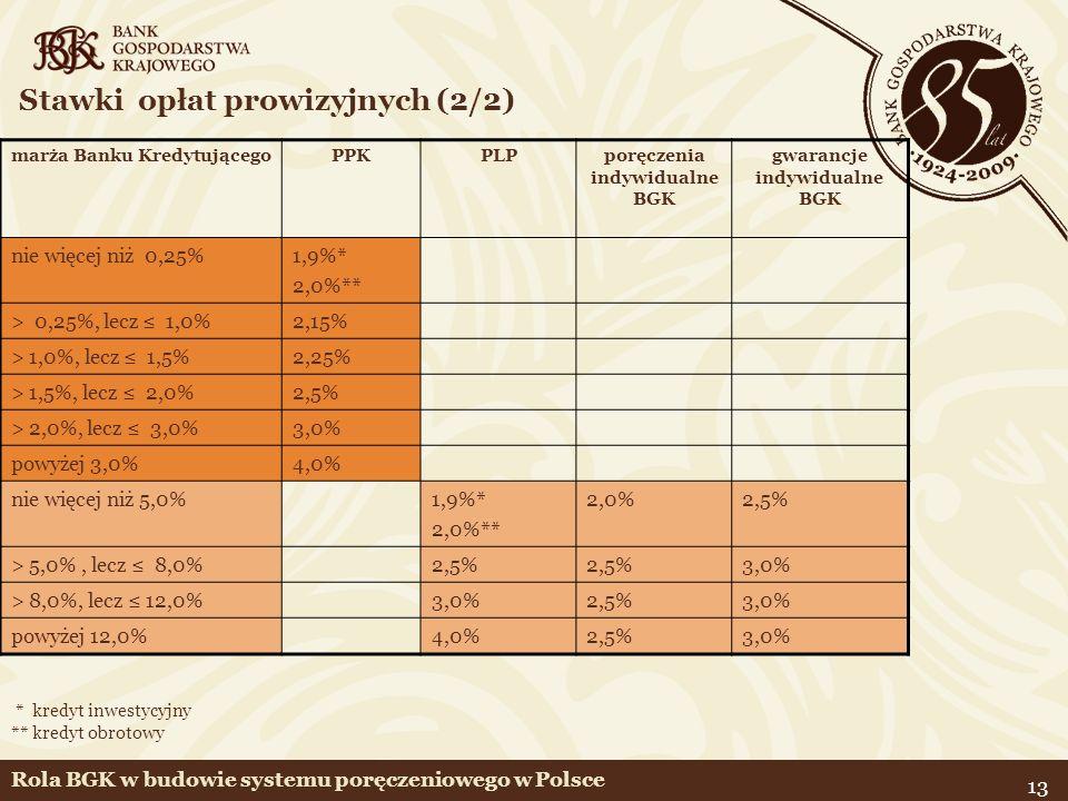 13 Stawki opłat prowizyjnych (2/2) marża Banku KredytującegoPPKPLPporęczenia indywidualne BGK gwarancje indywidualne BGK nie więcej niż 0,25%1,9%* 2,0%** > 0,25%, lecz 1,0%2,15% > 1,0%, lecz 1,5%2,25% > 1,5%, lecz 2,0%2,5% > 2,0%, lecz 3,0%3,0% powyżej 3,0%4,0% nie więcej niż 5,0%1,9%* 2,0%** 2,0%2,5% > 5,0%, lecz 8,0%2,5% 3,0% > 8,0%, lecz 12,0%3,0%2,5%3,0% powyżej 12,0%4,0%2,5%3,0% * kredyt inwestycyjny ** kredyt obrotowy Rola BGK w budowie systemu poręczeniowego w Polsce