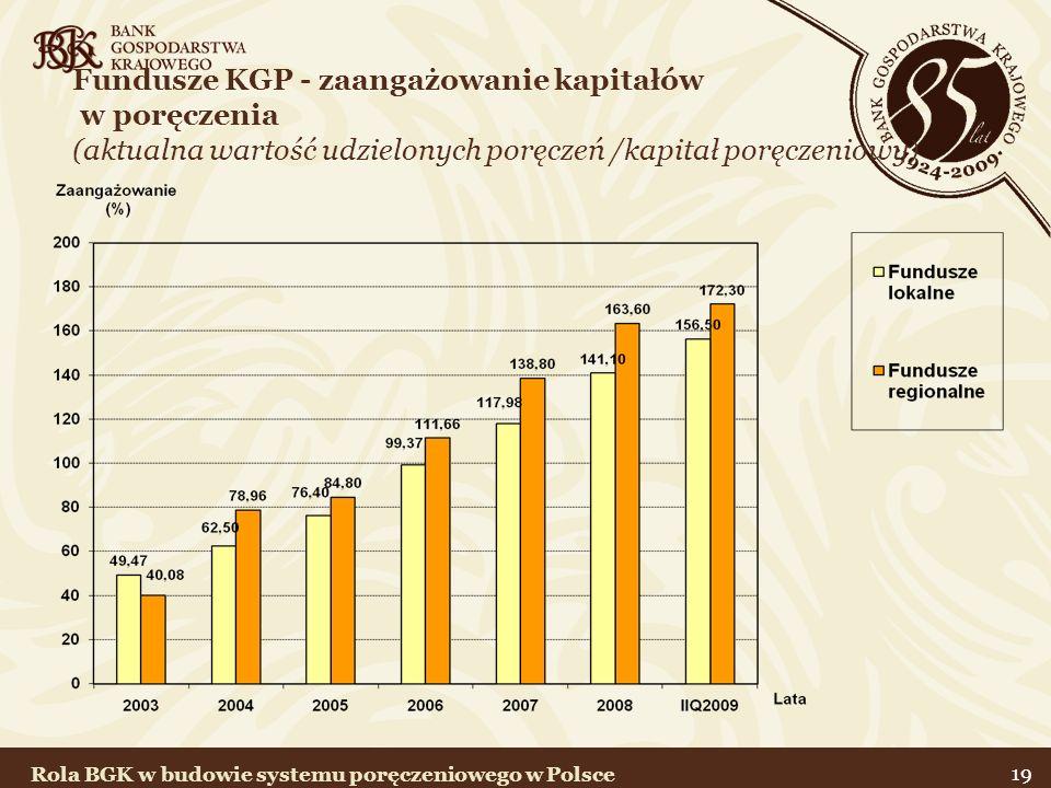 19 Fundusze KGP - zaangażowanie kapitałów w poręczenia (aktualna wartość udzielonych poręczeń /kapitał poręczeniowy ) Rola BGK w budowie systemu poręc