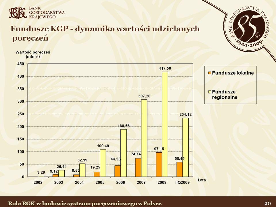 20 Fundusze KGP - dynamika wartości udzielanych poręczeń Rola BGK w budowie systemu poręczeniowego w Polsce
