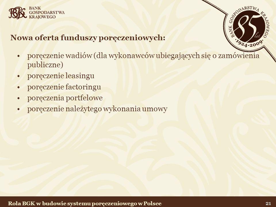21 poręczenie wadiów (dla wykonawców ubiegających się o zamówienia publiczne) poręczenie leasingu poręczenie factoringu poręczenia portfelowe poręczenie należytego wykonania umowy Nowa oferta funduszy poręczeniowych: Rola BGK w budowie systemu poręczeniowego w Polsce