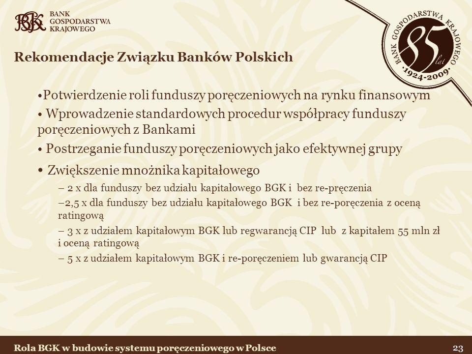23 Rekomendacje Związku Banków Polskich Potwierdzenie roli funduszy poręczeniowych na rynku finansowym Wprowadzenie standardowych procedur współpracy