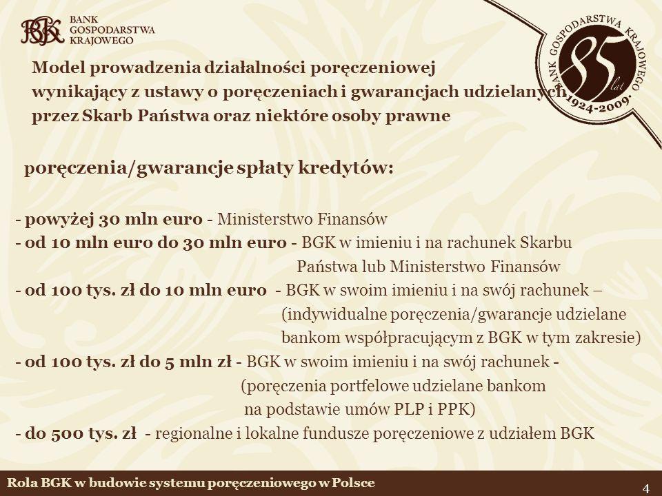 4 Model prowadzenia działalności poręczeniowej wynikający z ustawy o poręczeniach i gwarancjach udzielanych przez Skarb Państwa oraz niektóre osoby prawne p oręczenia/gwarancje spłaty kredytów: - powyżej 30 mln euro - Ministerstwo Finansów - od 10 mln euro do 30 mln euro - BGK w imieniu i na rachunek Skarbu Państwa lub Ministerstwo Finansów - od 100 tys.
