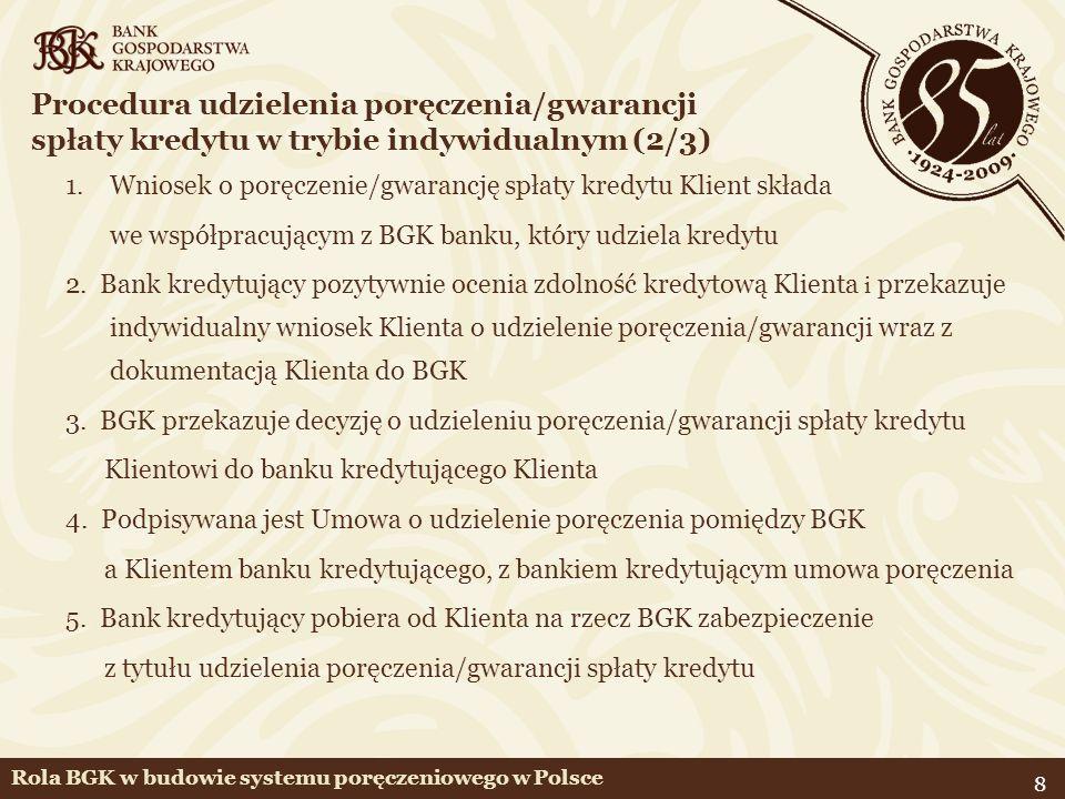 19 Fundusze KGP - zaangażowanie kapitałów w poręczenia (aktualna wartość udzielonych poręczeń /kapitał poręczeniowy ) Rola BGK w budowie systemu poręczeniowego w Polsce