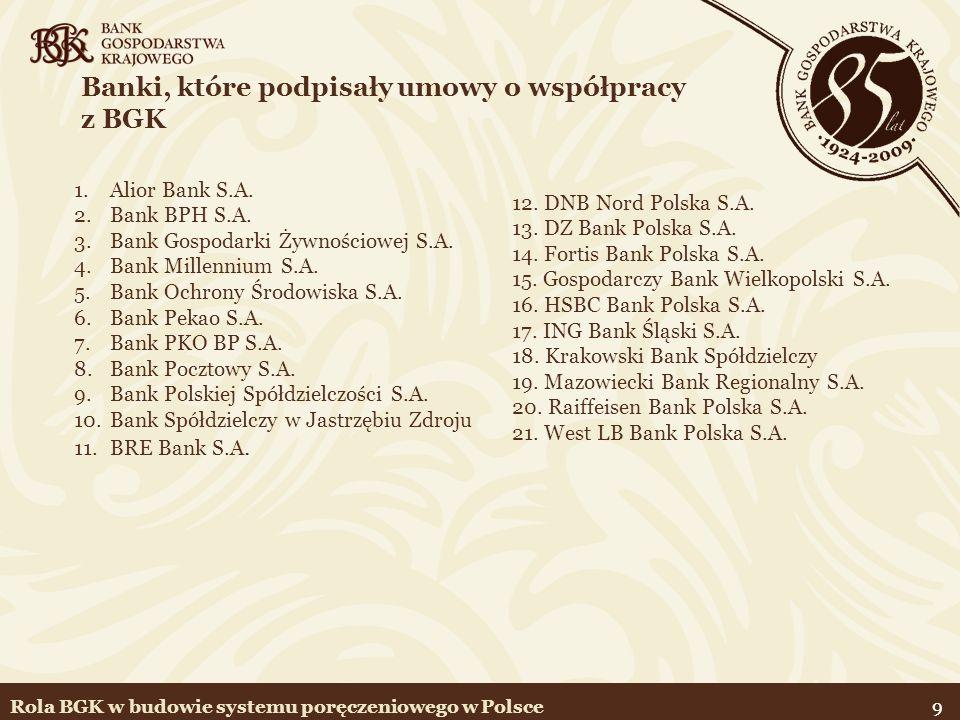 10 Poręczenia portfelowe (1/2) 1.portfelowa linii poręczeniowa (PLP) – nowe kredyty 2.poręczenie portfela kredytów (PPK)*– kredyty udzielone w okresie od 19.05.2006 r.