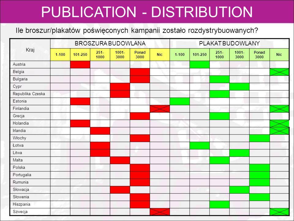 PUBLICATION - DISTRIBUTION Ile broszur/plakatów poświęconych kampanii zostało rozdystrybuowanych? Kraj BROSZURA BUDOWLANA PLAKAT BUDOWLANY 1-100101-25
