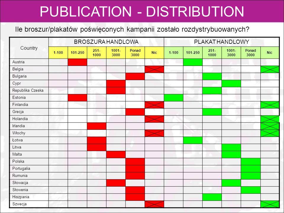 PUBLICATION - DISTRIBUTION Ile broszur/plakatów poświęconych kampanii zostało rozdystrybuowanych? Country BROSZURA HANDLOWA PLAKAT HANDLOWY 1-100101-2