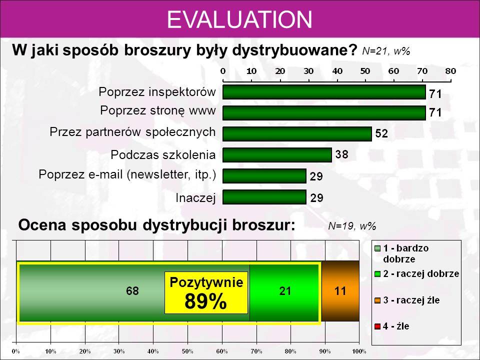 EVALUATION W jaki sposób broszury były dystrybuowane? Ocena sposobu dystrybucji broszur: N=21, w% Pozytywnie 89% Poprzez inspektorów Poprzez stronę ww