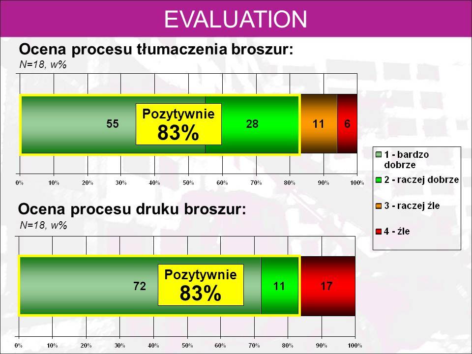 EVALUATION Ocena procesu tłumaczenia broszur: Ocena procesu druku broszur: N=18, w% Pozytywnie 83% Pozytywnie 83%