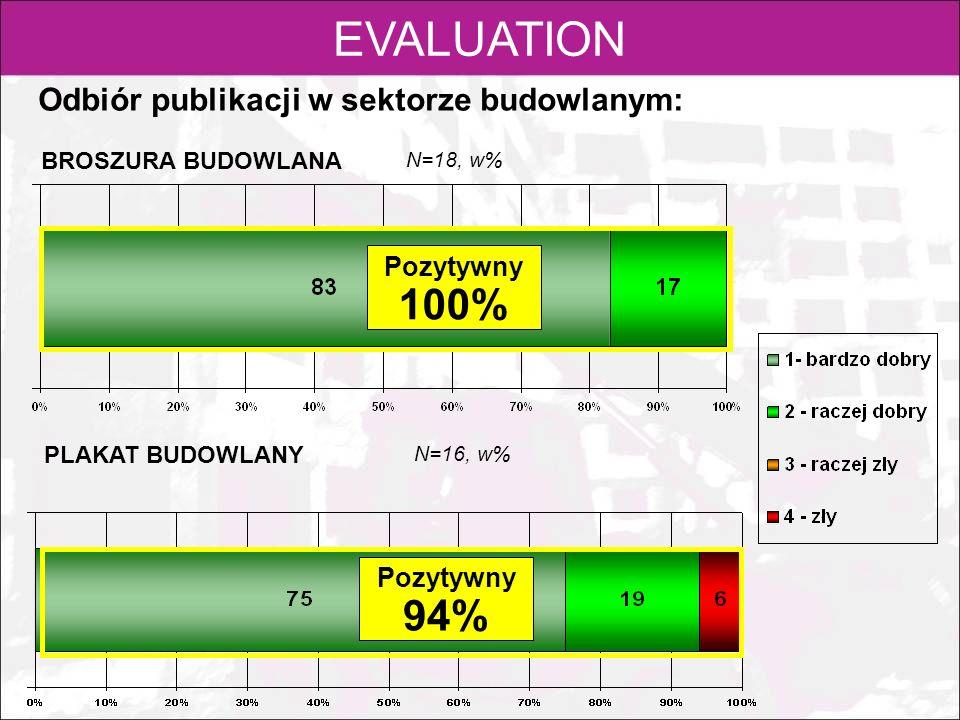 EVALUATION Odbiór publikacji w sektorze budowlanym: N=18, w% Pozytywny 100% Pozytywny 94% BROSZURA BUDOWLANA PLAKAT BUDOWLANY N=16, w%
