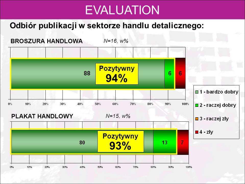 EVALUATION Odbiór publikacji w sektorze handlu detalicznego: Pozytywny 94% Pozytywny 93% BROSZURA HANDLOWA PLAKAT HANDLOWY N=16, w% N=15, w%