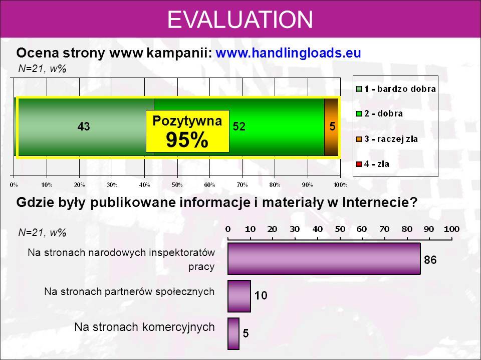 EVALUATION Ocena strony www kampanii: www.handlingloads.eu Gdzie były publikowane informacje i materiały w Internecie? N=21, w% Pozytywna 95% Na stron