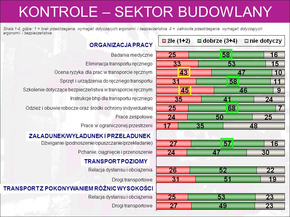 KONTROLE – SEKTOR BUDOWLANY Skala 1-4, gdzie: 1 = brak przestrzegania wymagań dotyczących ergonomii i bezpieczeństwa 4 = całkowite przestrzeganie wyma