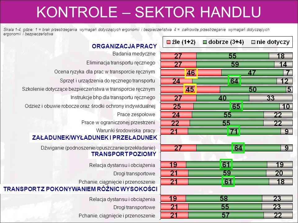 KONTROLE – SEKTOR HANDLU Skala 1-4, gdzie: 1 = brak przestrzegania wymagań dotyczących ergonomii i bezpieczeństwa 4 = całkowite przestrzeganie wymagań