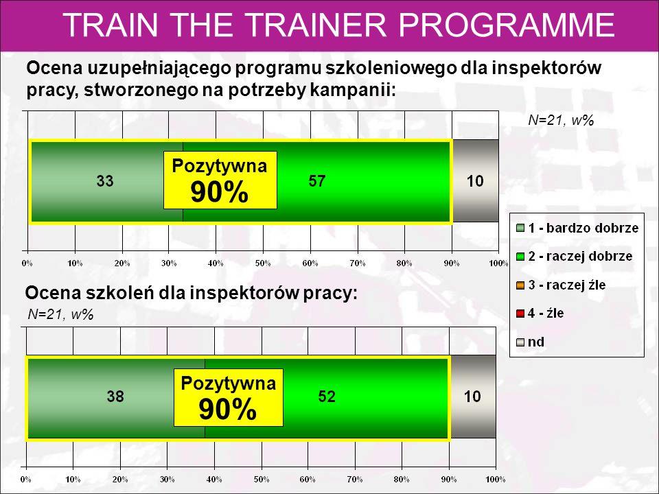 TRAIN THE TRAINER PROGRAMME Ocena uzupełniającego programu szkoleniowego dla inspektorów pracy, stworzonego na potrzeby kampanii: Ocena szkoleń dla in
