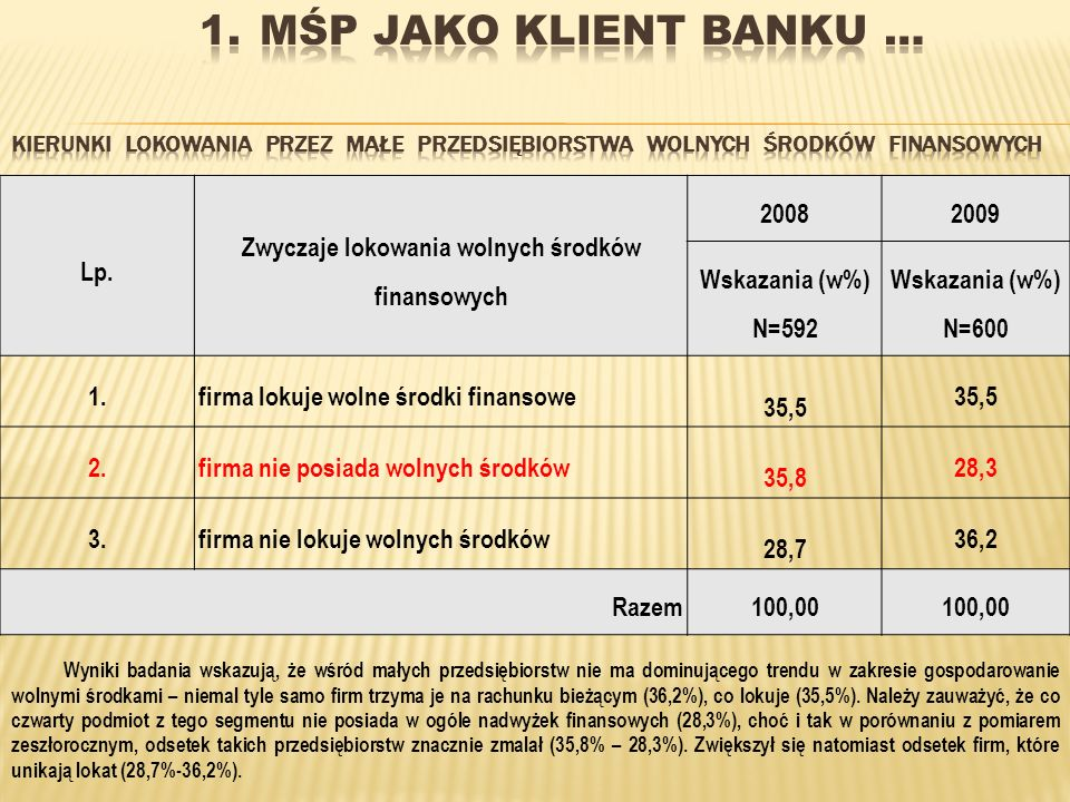 Lp. Zwyczaje lokowania wolnych środków finansowych 20082009 Wskazania (w%) N=592 Wskazania (w%) N=600 1.firma lokuje wolne środki finansowe 35,5 2.fir