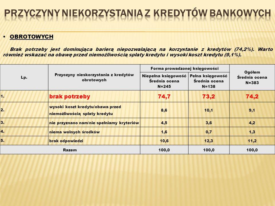 OBROTOWYCH Brak potrzeby jest dominująca barierą niepozwalającą na korzystanie z kredytów (74,2%). Warto również wskazać na obawę przed niemożliwością