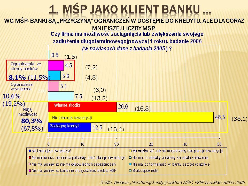 80,3% (67,8%) Mają możliwość 8,1% (11,5%) Ograniczenia ze strony banków Ograniczenia wewnętrzne Własne środki Nie planują inwestycji Zaciągną kredyt (