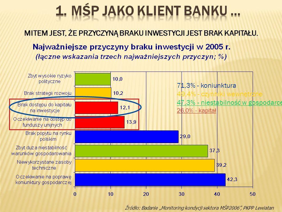 Źródło: Badanie Monitoring kondycji sektora MŚP2006, PKPP Lewiatan 71,3% - koniunktura 49,4% - czynniki wewnętrzne 47,3% - niestabilność w gospodarce