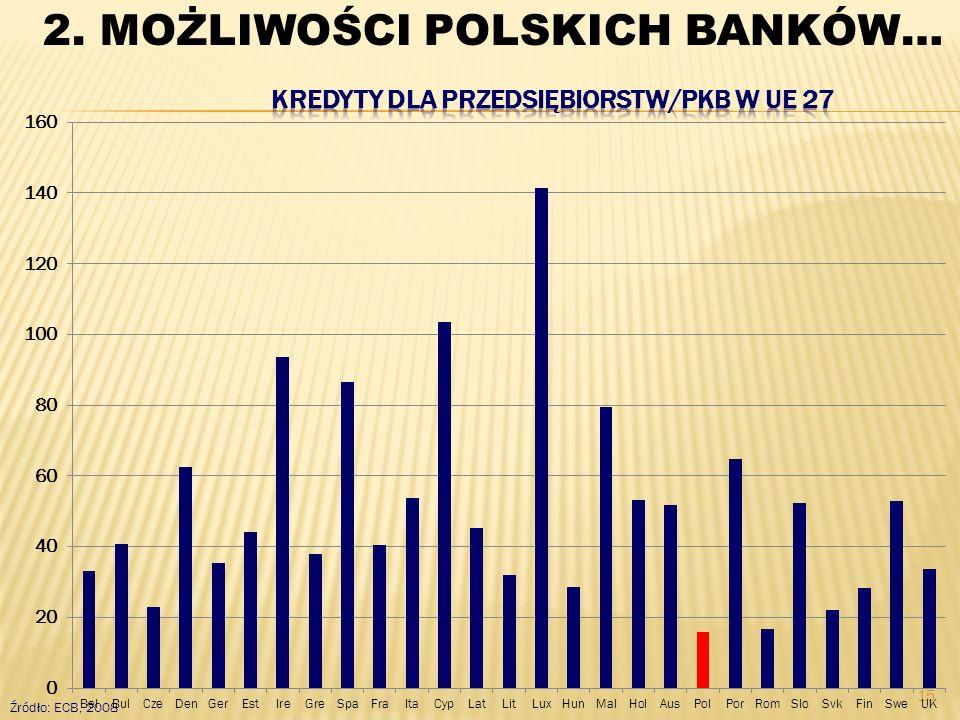 15 Źródło: ECB, 2008 2. MOŻLIWOŚCI POLSKICH BANKÓW…