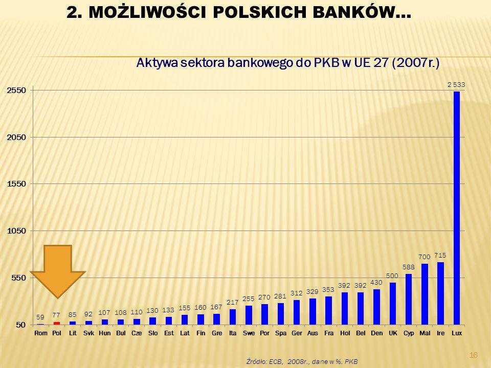 Aktywa sektora bankowego do PKB w UE 27 (2007r.) Źródło: ECB, 2008r., dane w %. PKB 16 2. MOŻLIWOŚCI POLSKICH BANKÓW…
