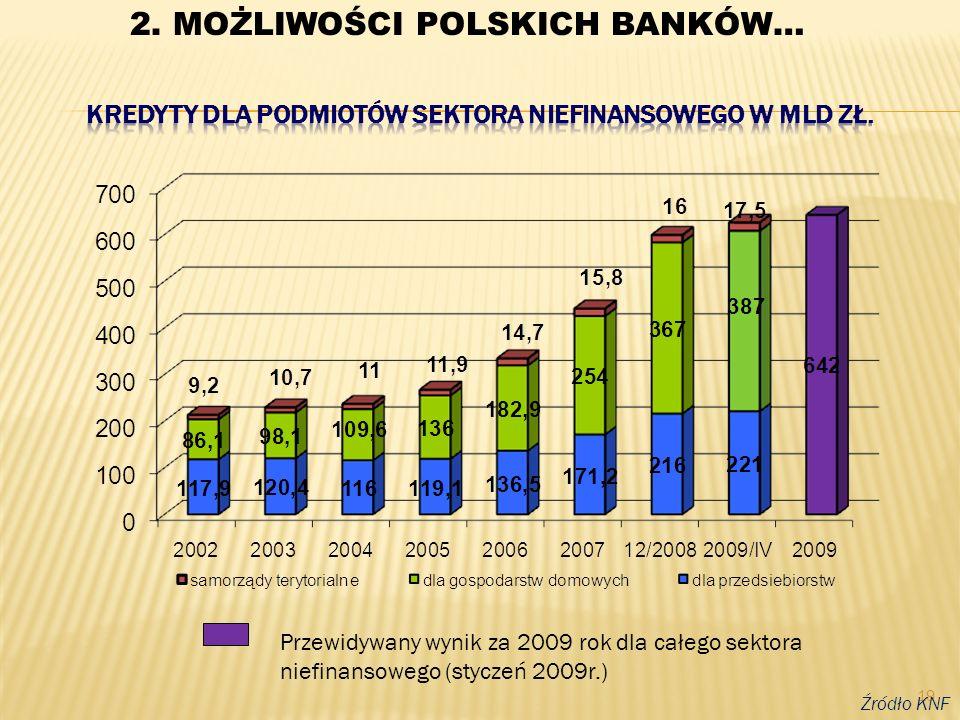 19 Źródło KNF Przewidywany wynik za 2009 rok dla całego sektora niefinansowego (styczeń 2009r.) 2. MOŻLIWOŚCI POLSKICH BANKÓW…