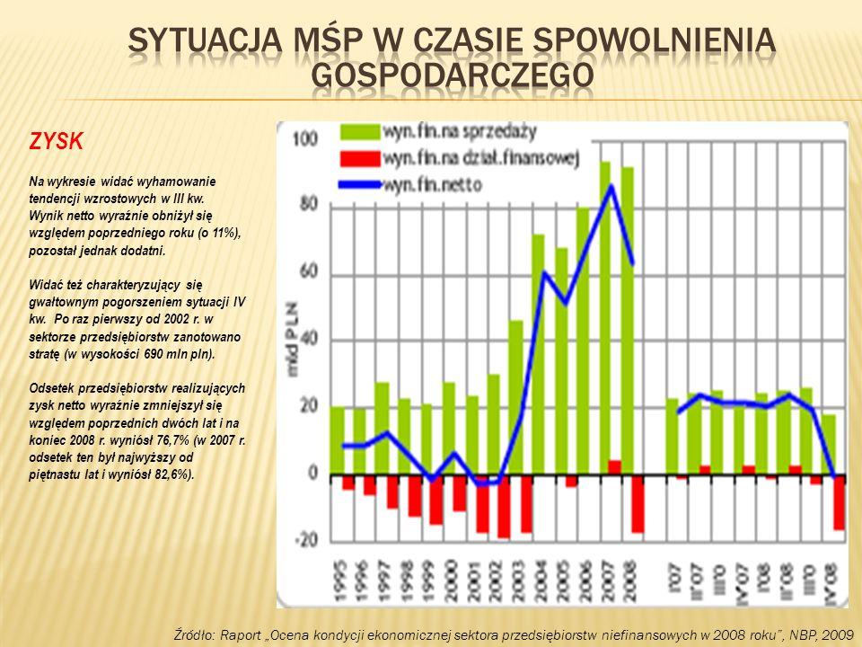 Źródło: Raport Ocena kondycji ekonomicznej sektora przedsiębiorstw niefinansowych w 2008 roku, NBP, 2009 ZYSK Na wykresie widać wyhamowanie tendencji