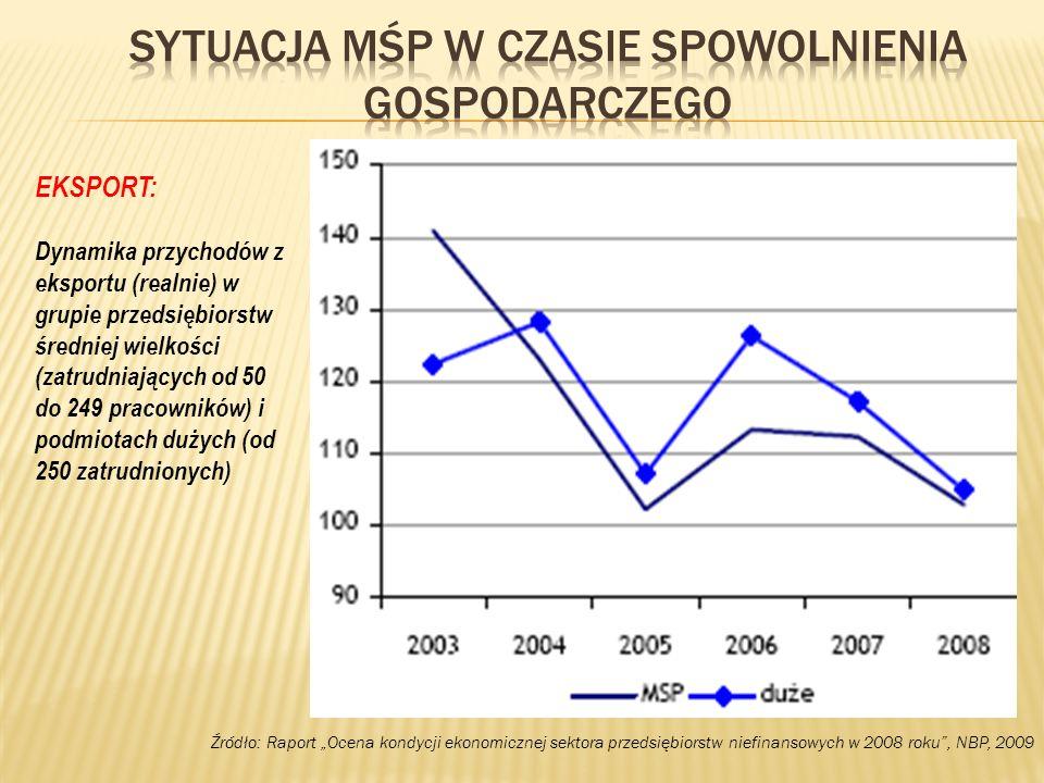 Źródło: Raport Ocena kondycji ekonomicznej sektora przedsiębiorstw niefinansowych w 2008 roku, NBP, 2009 EKSPORT: Dynamika przychodów z eksportu (real