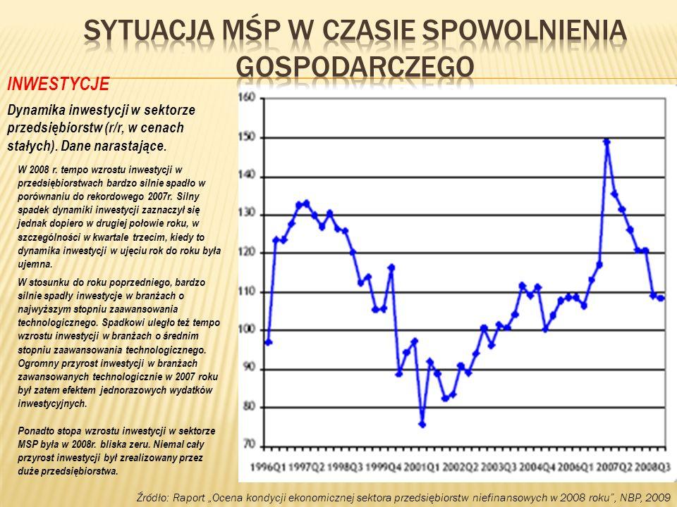 Źródło: Raport Ocena kondycji ekonomicznej sektora przedsiębiorstw niefinansowych w 2008 roku, NBP, 2009 INWESTYCJE Dynamika inwestycji w sektorze prz