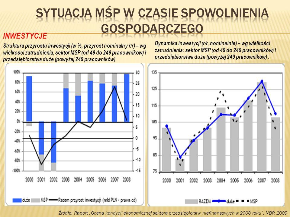 Źródło: Raport Ocena kondycji ekonomicznej sektora przedsiębiorstw niefinansowych w 2008 roku, NBP, 2009 INWESTYCJE Dynamika inwestycji (r/r, nominaln