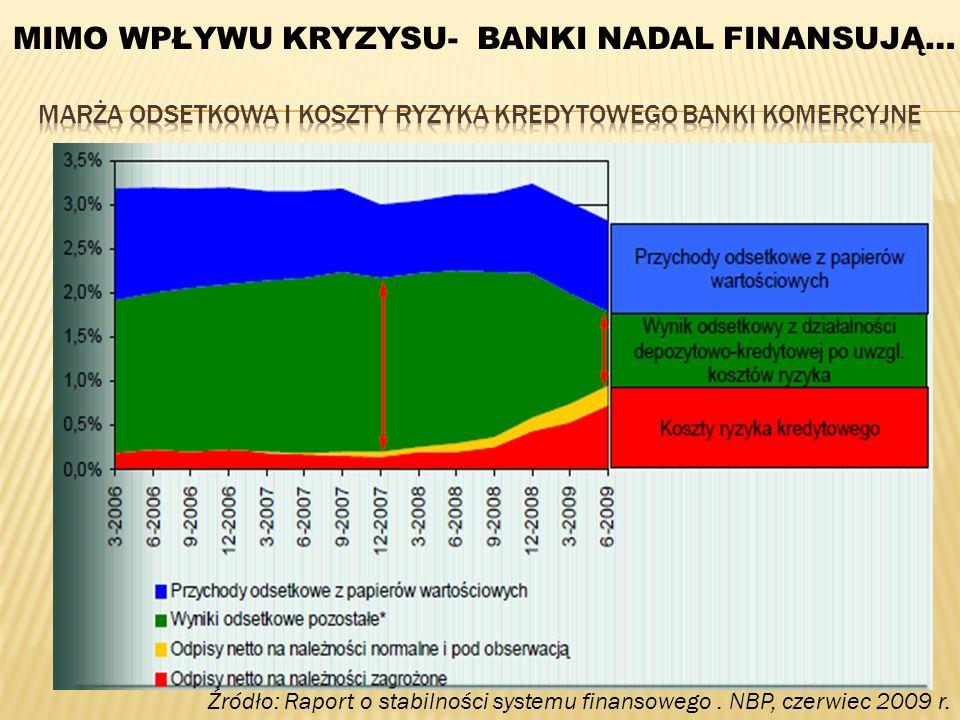 Źródło: Raport o stabilności systemu finansowego. NBP, czerwiec 2009 r. MIMO WPŁYWU KRYZYSU- BANKI NADAL FINANSUJĄ…